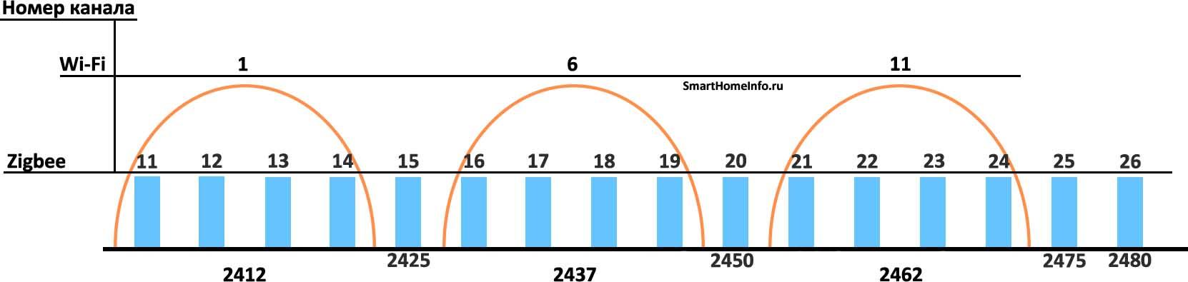 Пересечение Wi-Fi и Zigbee каналов в частоте 2.4 ГГц