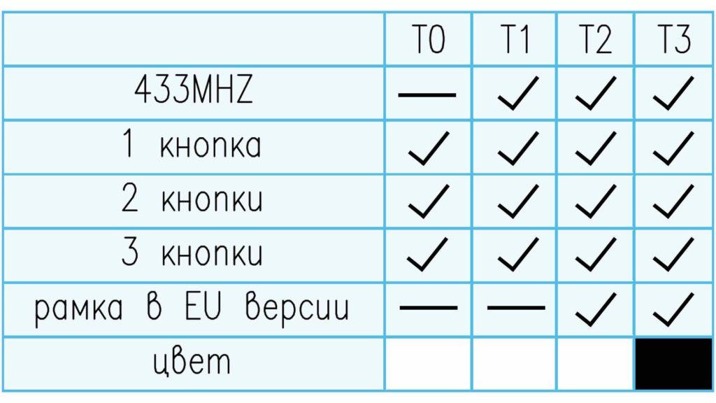 Различия в выключателях Sonoff TX