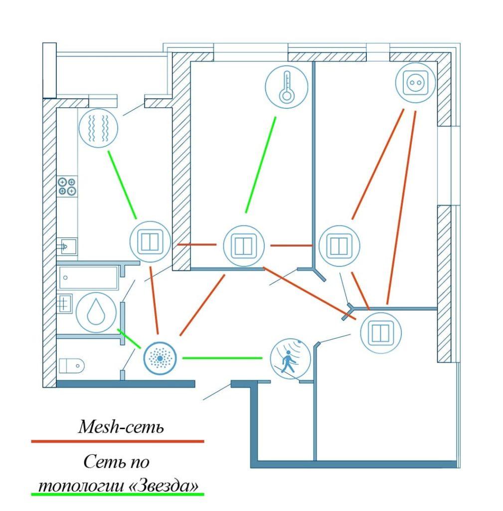 Пример ZigBee сети в умном доме
