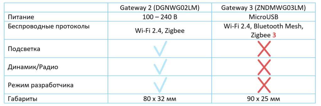 Сравнение Xiaomi Gateway 2 vs 3