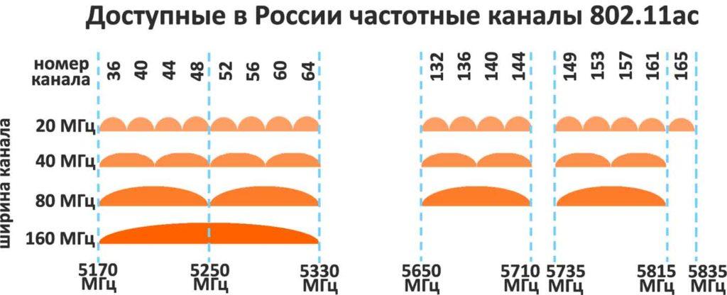 Непересекающиеся каналы wifi 5 ГГц