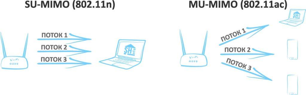 Отличие MIMO от MU-MIMO