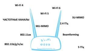 Что такое Wi-Fi: стандарты, ширина канала, MIMO и Beamforming