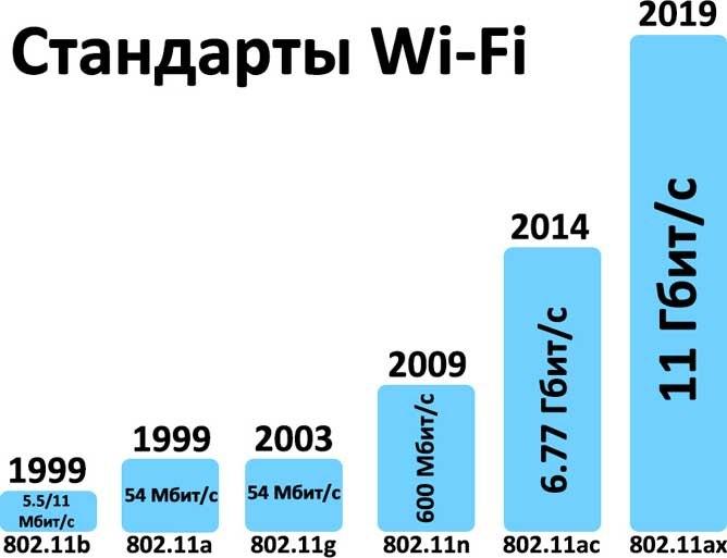 802.11 a/b/g/n/ac/ax скорость и год выпуска